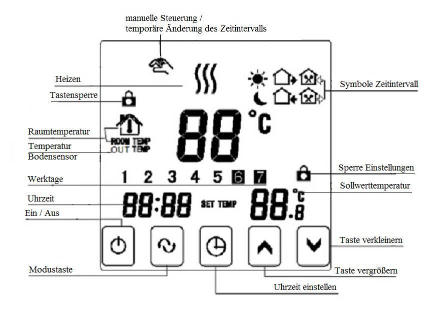 Erfreut 4 Draht Thermostat Kabel Farbcode Zeitgenössisch - Die ...