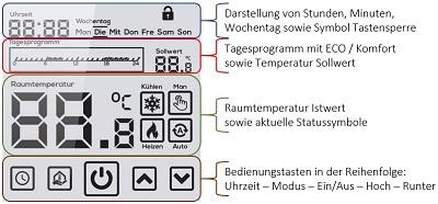 Display Übersicht Funktionen