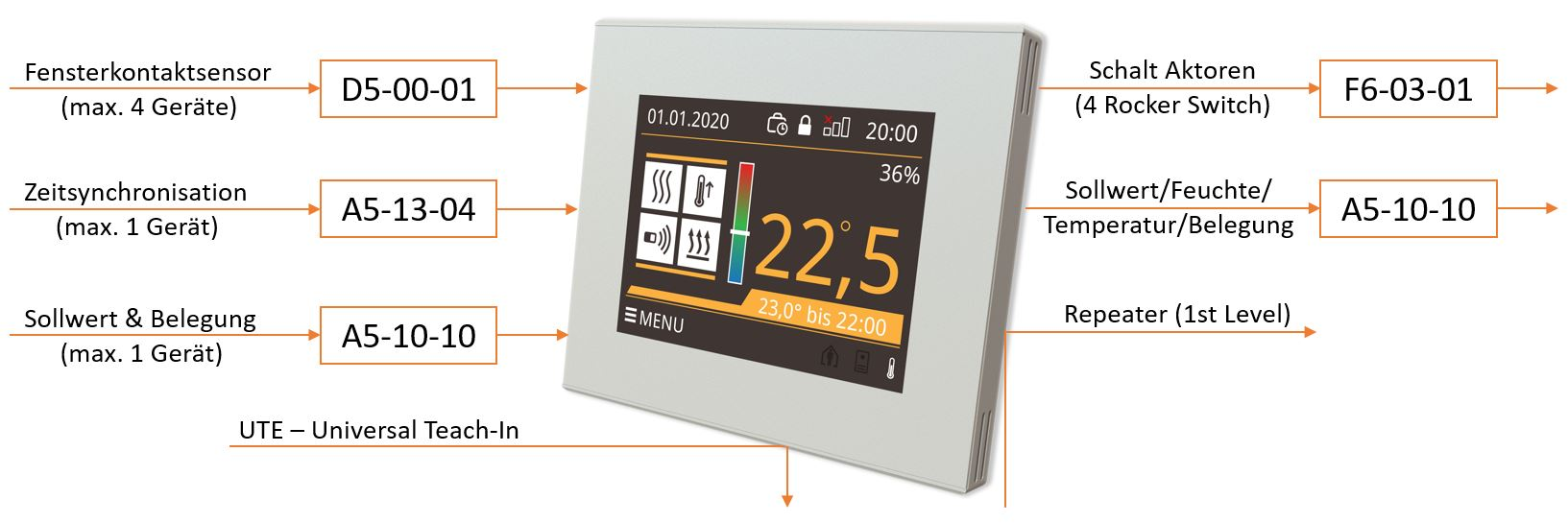 Smart Funktionen Digital Thermostat X1 Smart